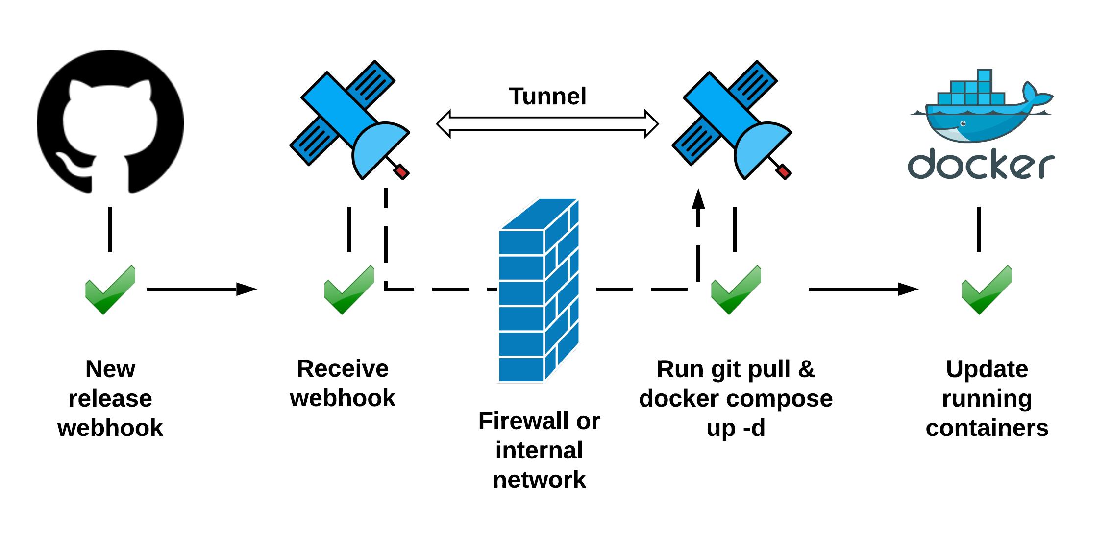 Docker Compose update on Github webhook — Web Relay