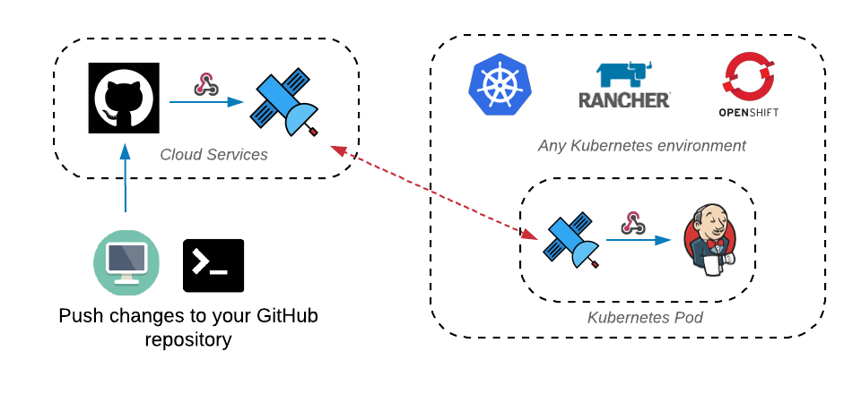 webhooks to Jenkins on Kubernetes