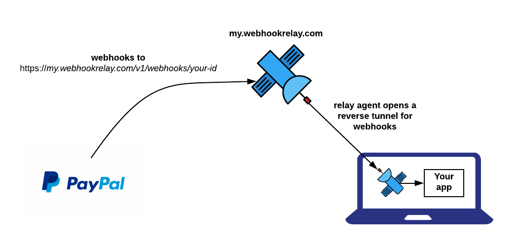 How to receive Paypal webhooks on localhost — Web Relay