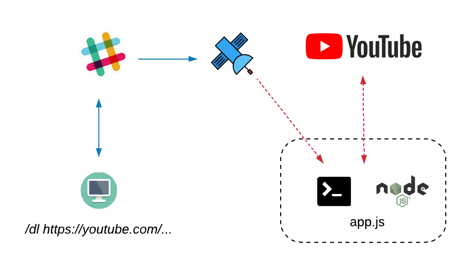 Remote YouTube downloader Slack bot — Web Relay