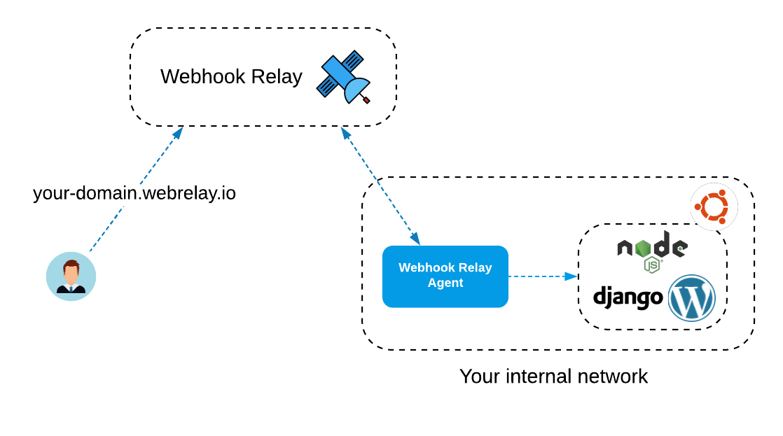 Webhook Relay tunnels