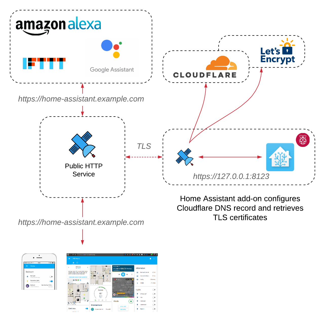 Home Assistant Cloudflare